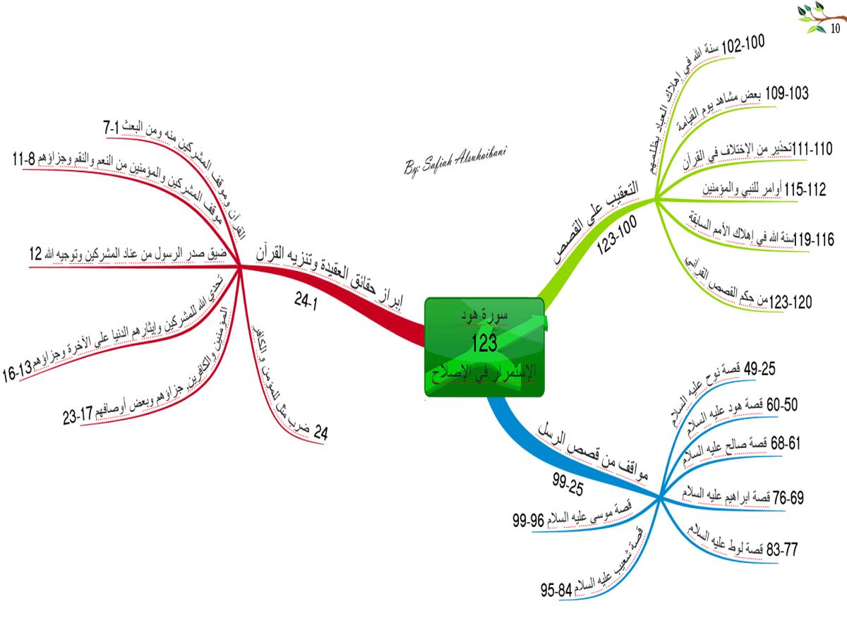 الخريطة الذهنية لسورة هود