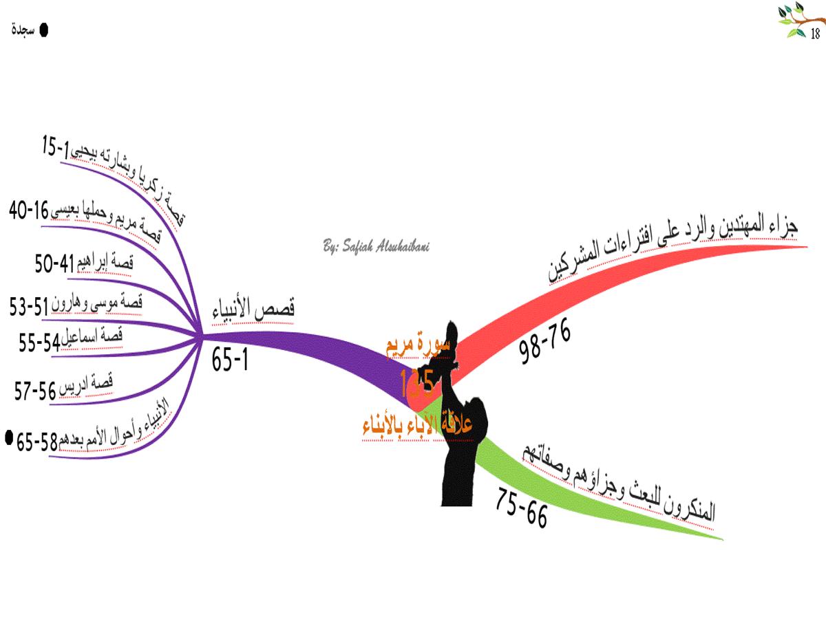 الخريطة الذهنية لسورة  مريم