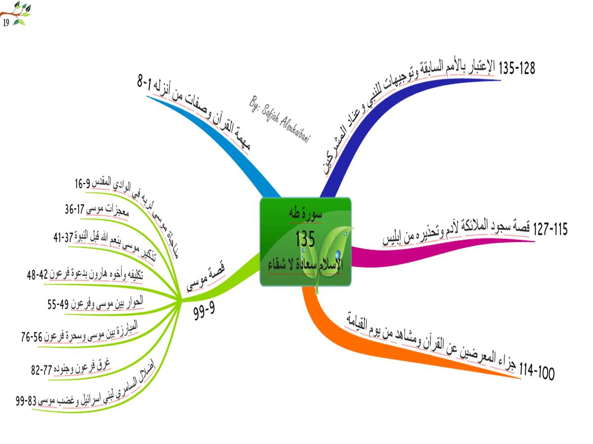 الخريطة الذهنية لسورة   طه