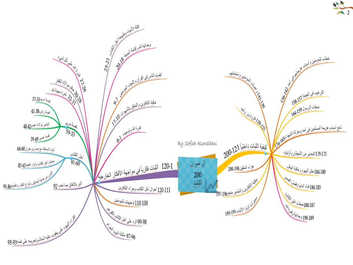 الخريطة الذهنية لسورة آل عمران