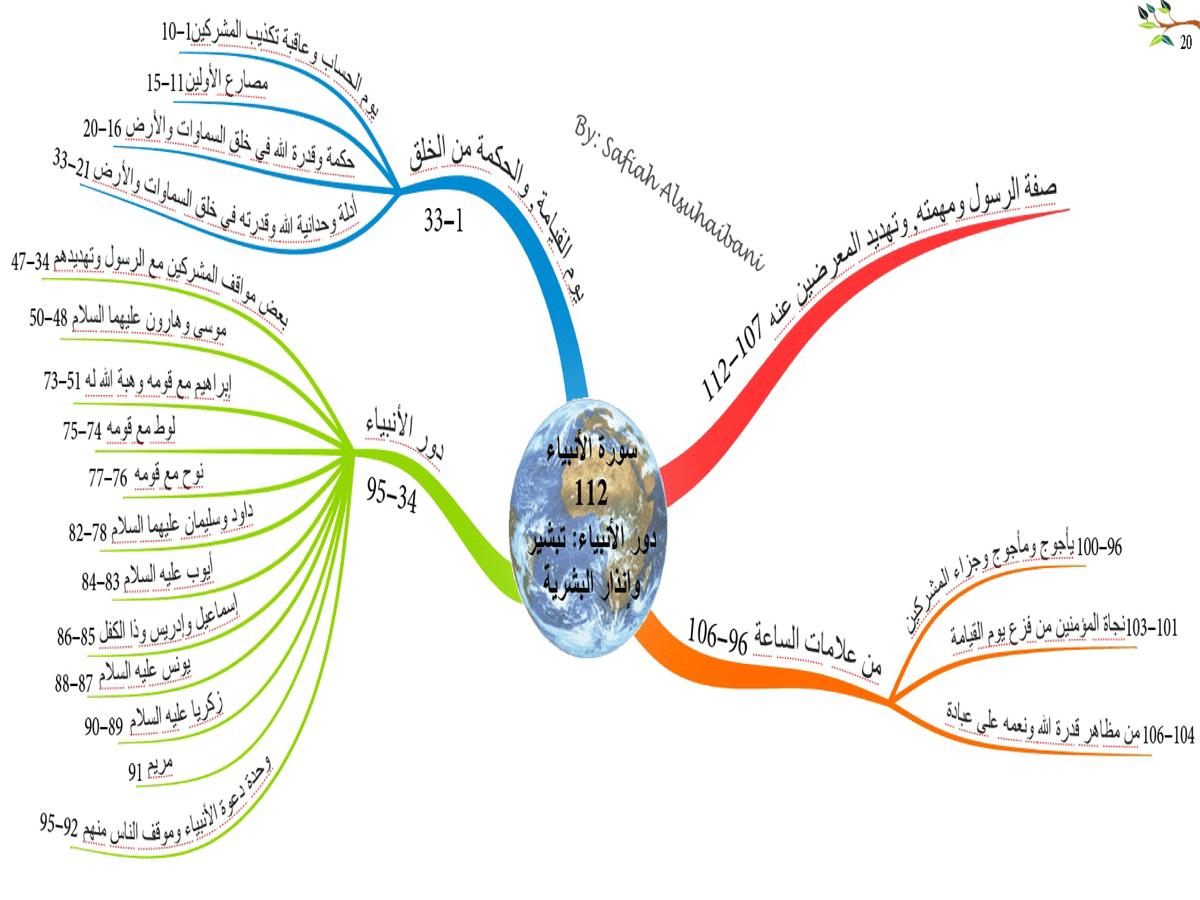 الخريطة الذهنية لسورة الأنبياء