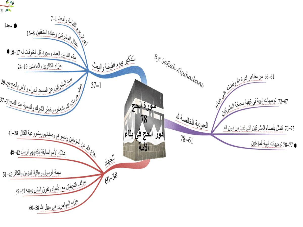 الخريطة الذهنية لسورةالحج