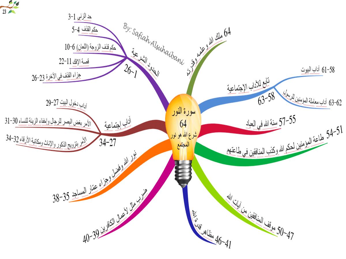الخريطة الذهنية لسورة النور