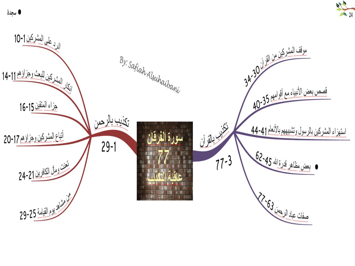 الخريطة الذهنية لسورة الفرقان