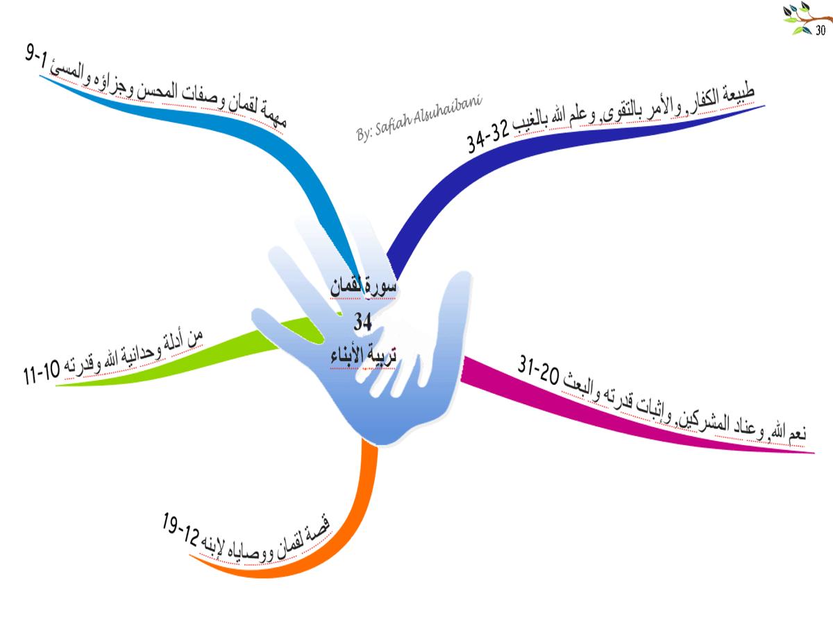 الخريطة الذهنية لسورة لقمان