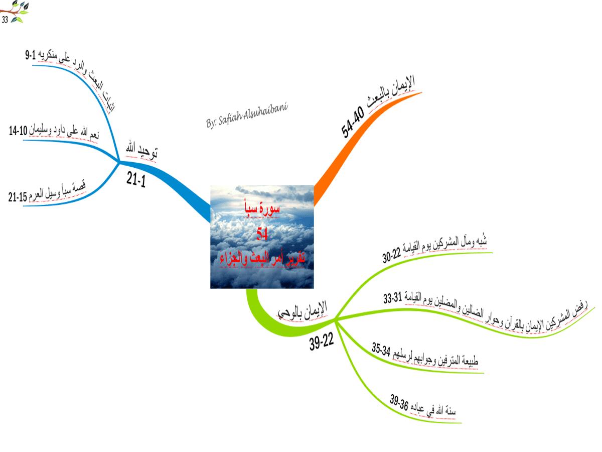 الخريطة الذهنية لسورة سبأ