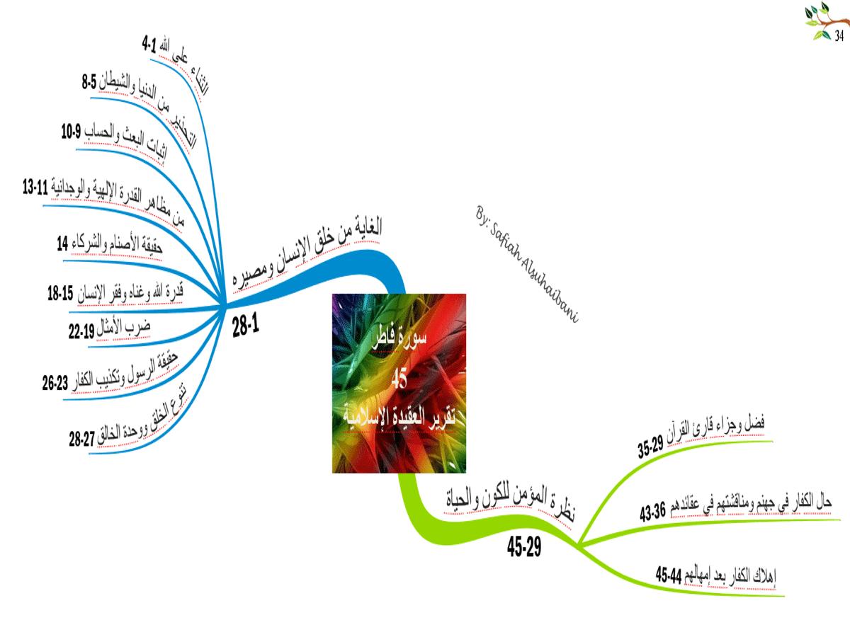 الخريطة الذهنية لسورة  فاطر