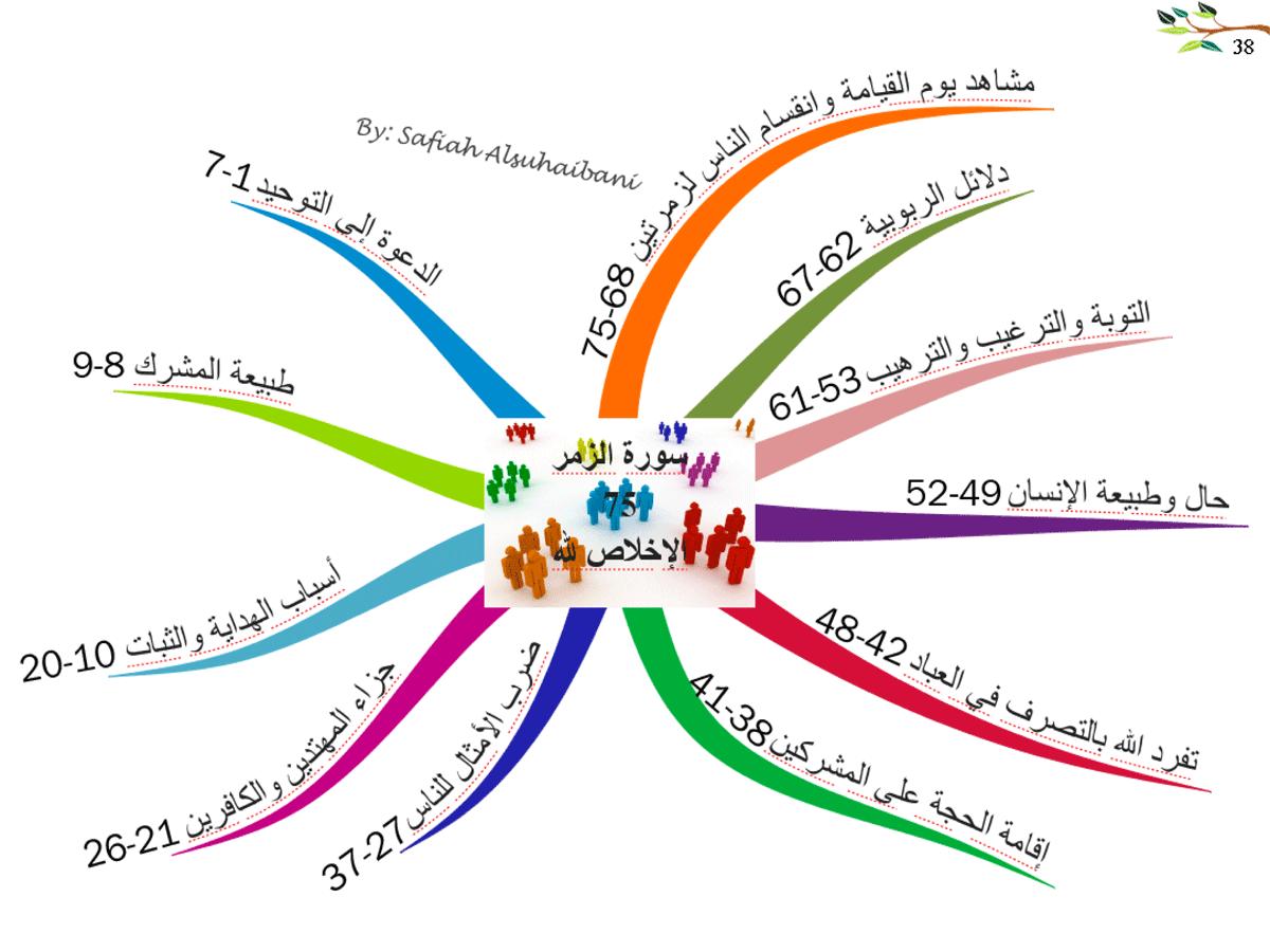 الخريطة الذهنية لسورة الزمر