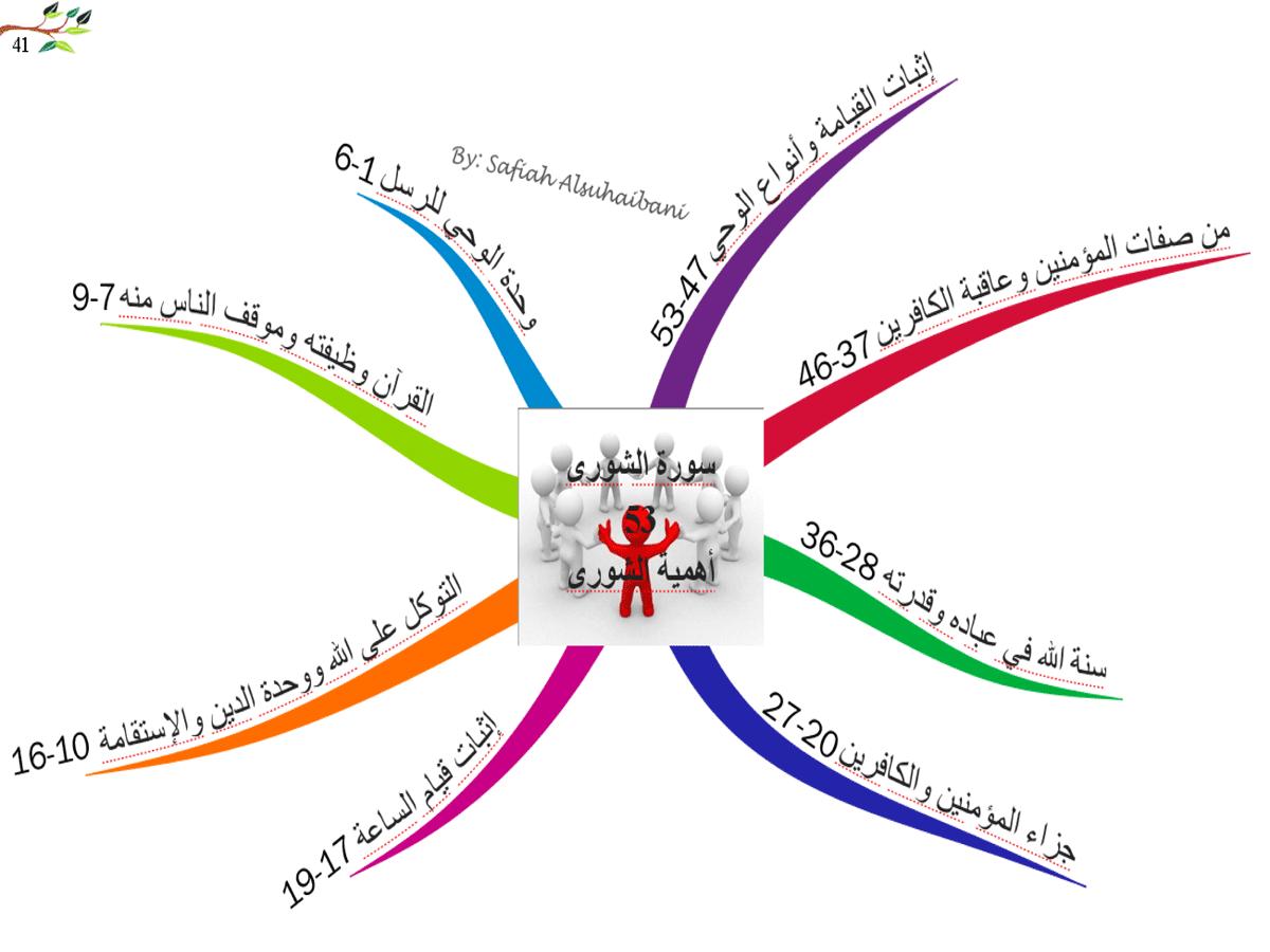الخريطة الذهنية لسورة  الشورى