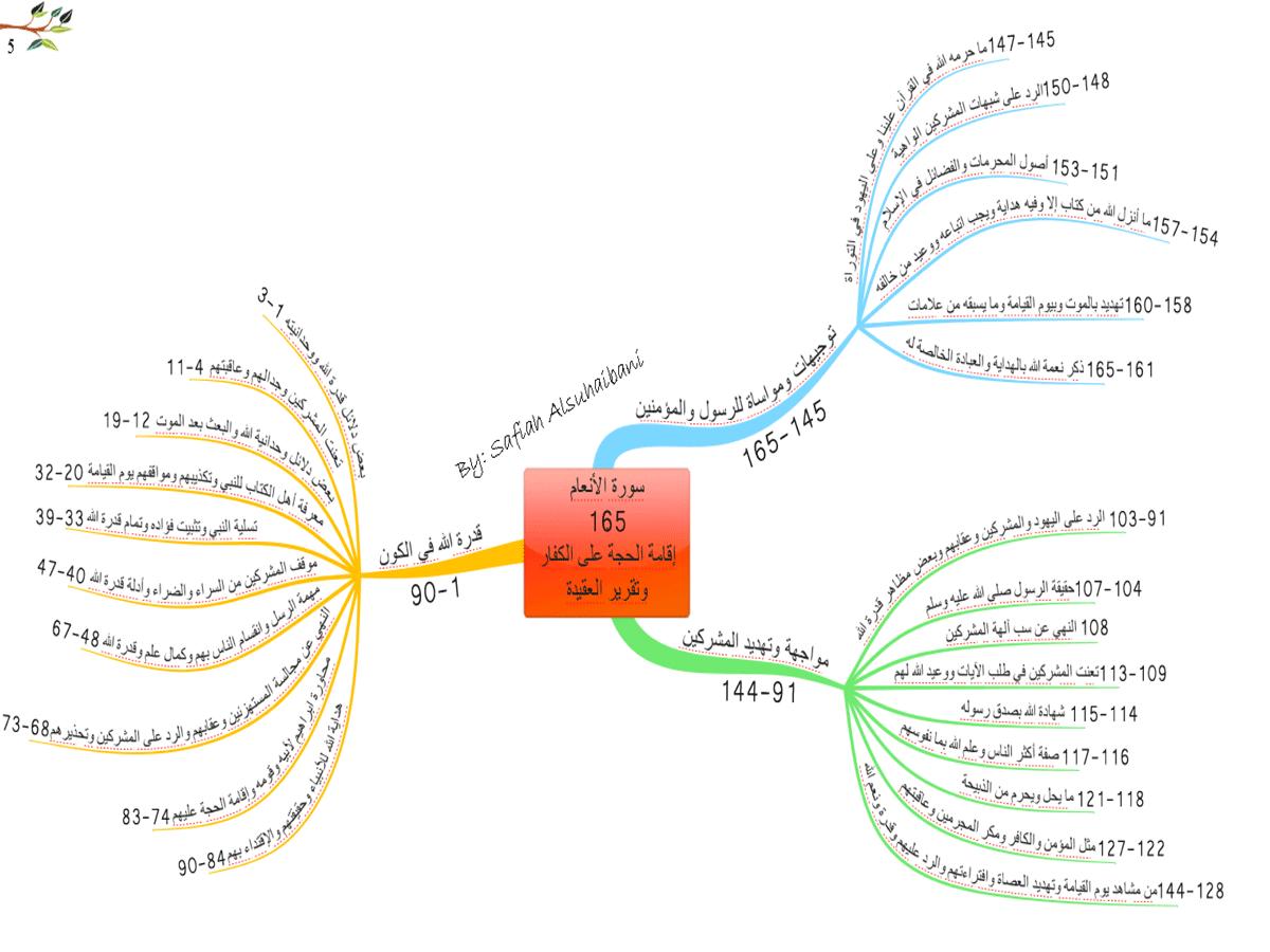الخريطة الذهنية لسورة الأنعام