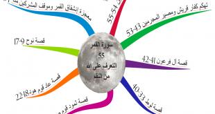 الخريطة الذهنية لسورة القمر