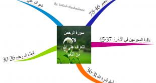 الخريطة الذهنية لسورة الرحمن