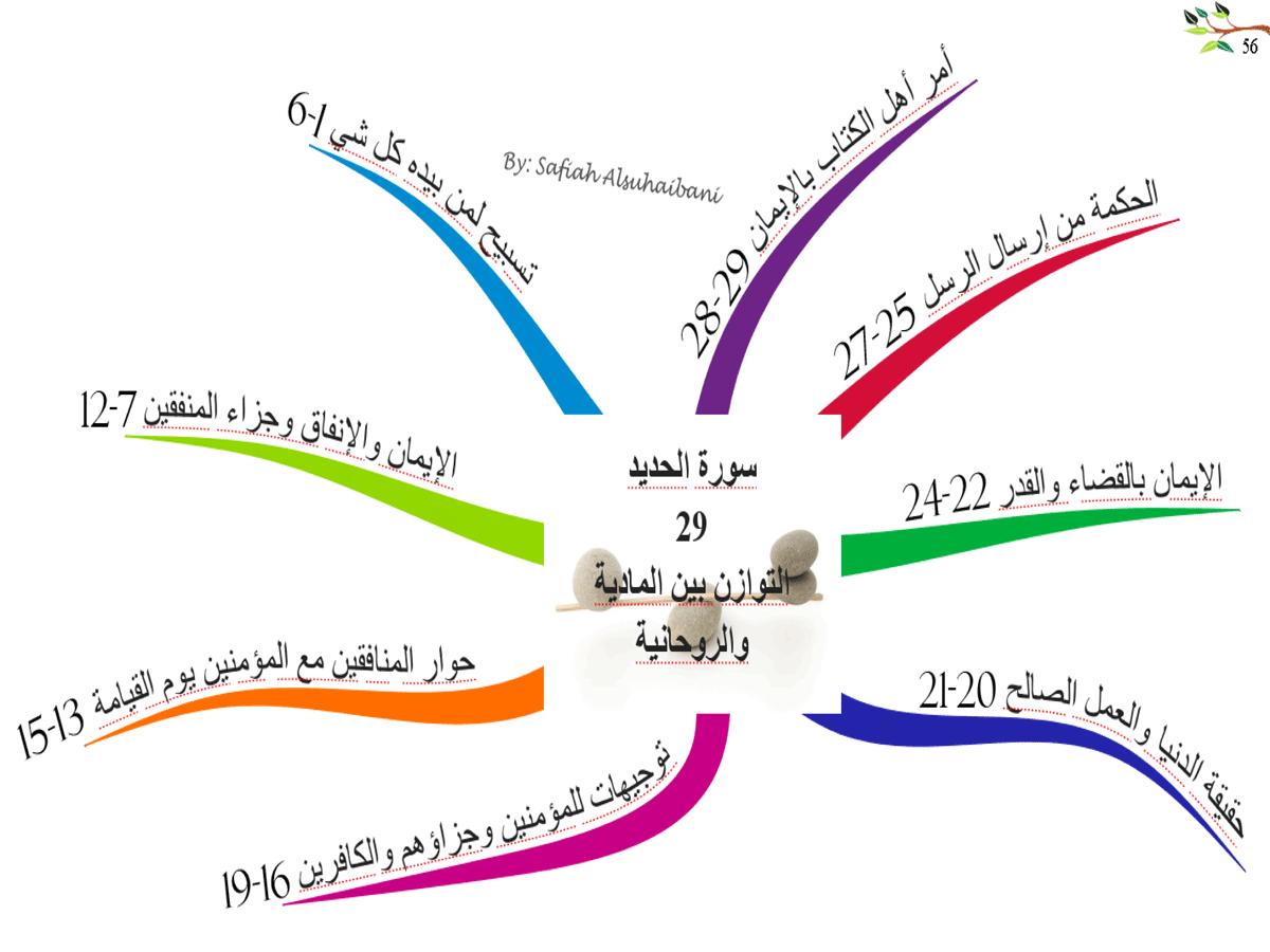 الخريطة الذهنية لسورة الحديد
