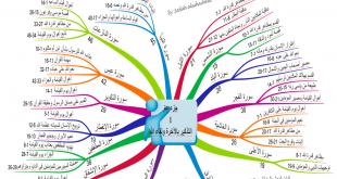 1 الخريطة الذهنية لجزء عم