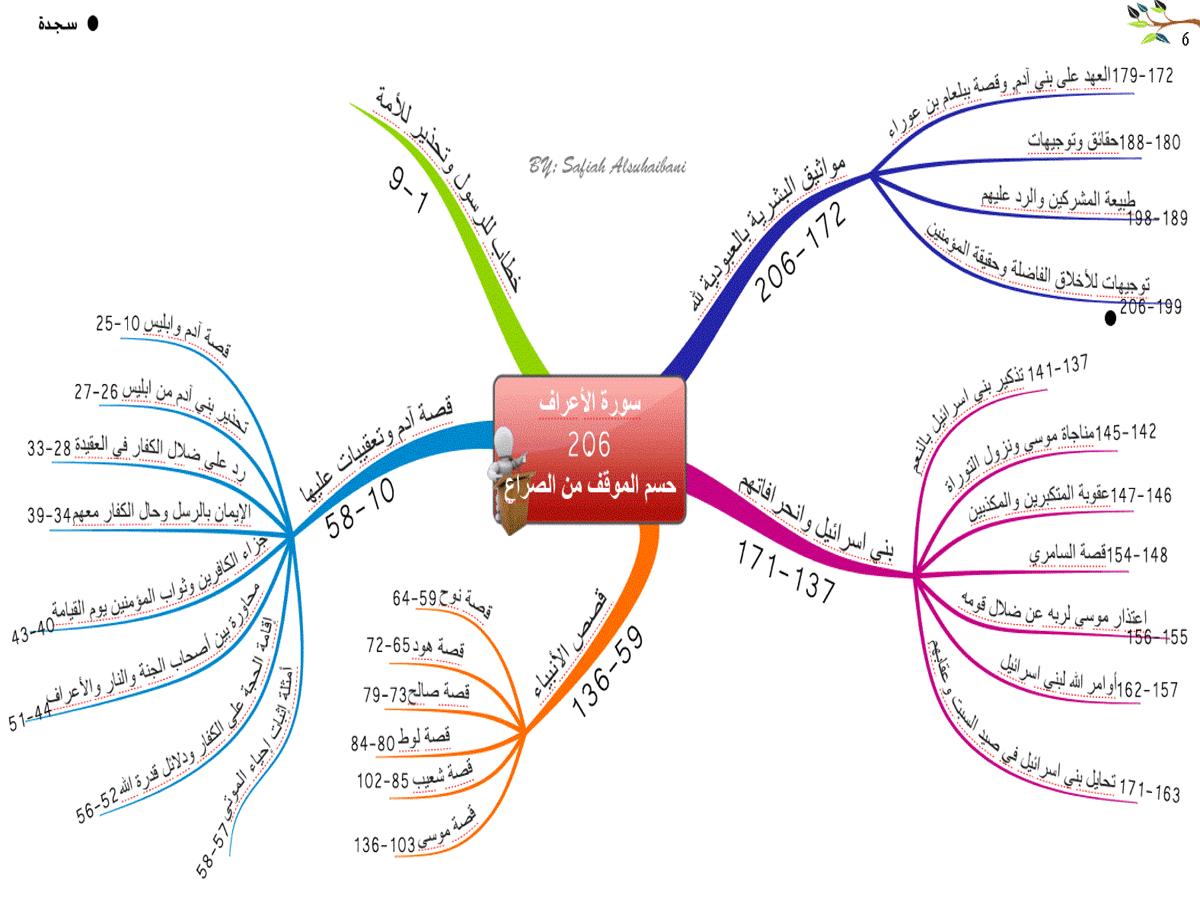 الخريطة الذهنية لسورة الأعراف