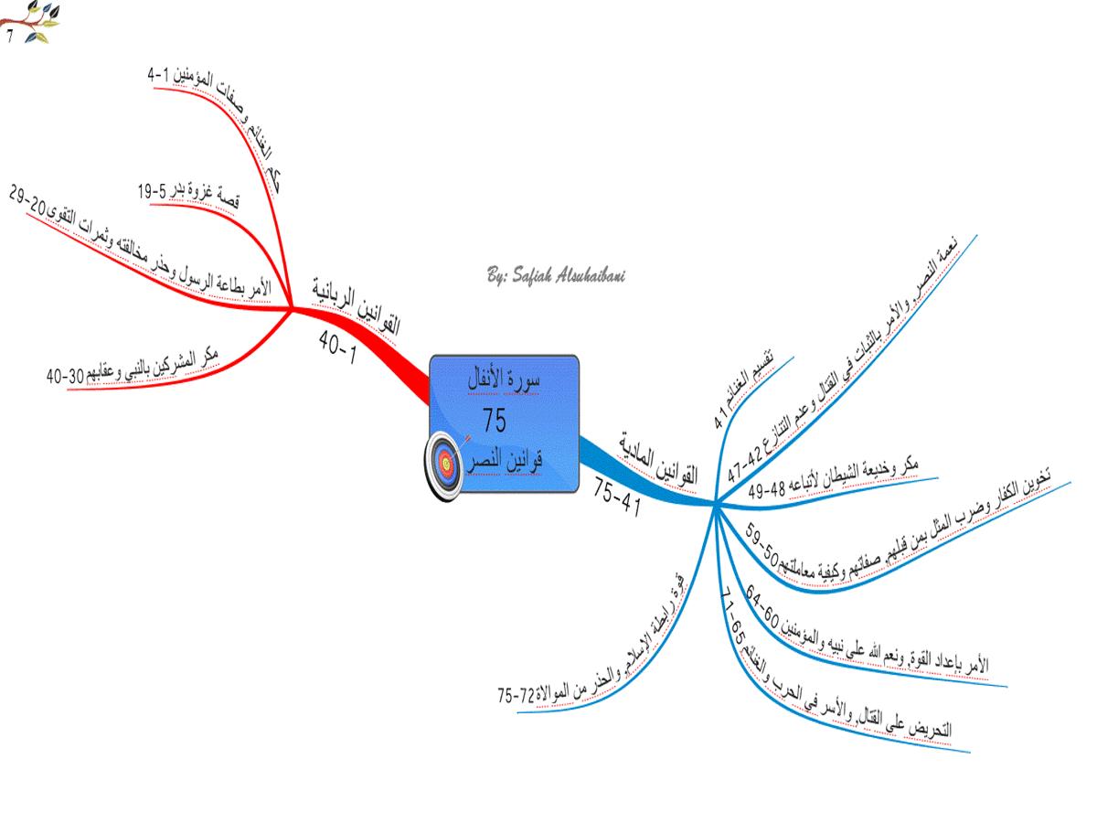 الخريطة الذهنية لسورة الأنفال